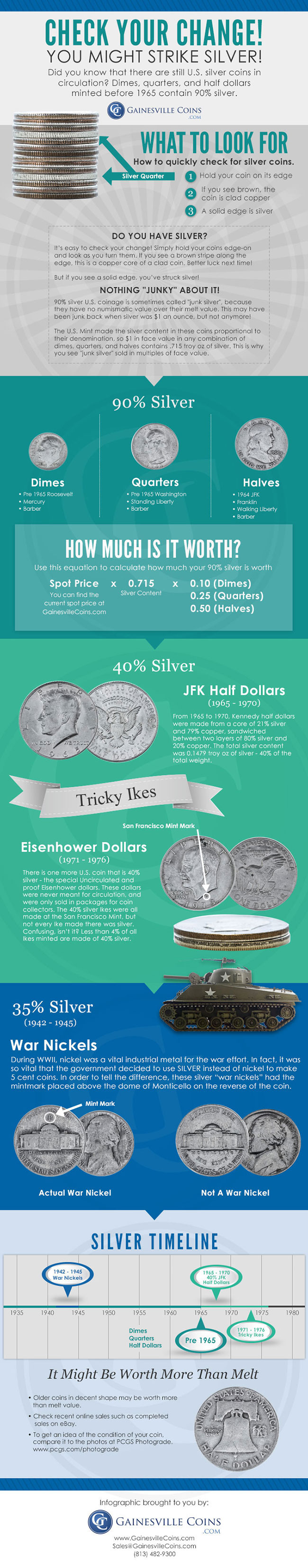 Check Your Change Infographics